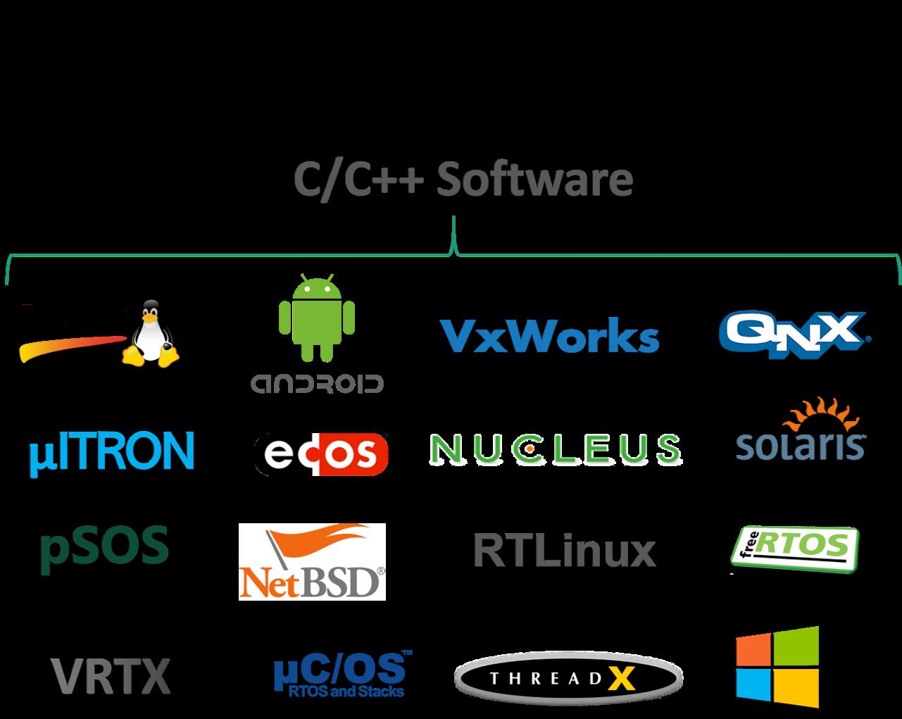 Cross OS Devp