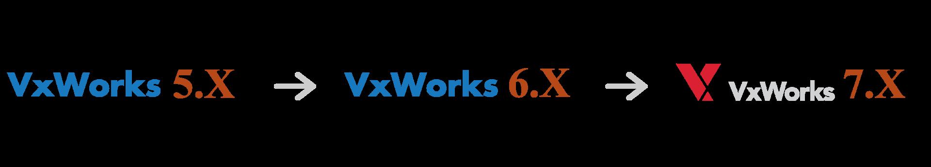 VxWorks Upkit