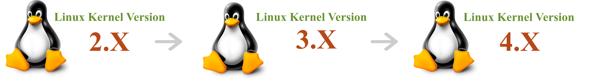 Linux Os Upkit 1