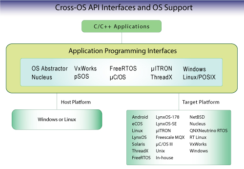 Cross-OS Development Platform